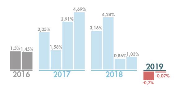 Industria vicentina: in 1 anno la produzione industriale passa da +4,28% a -0,07%